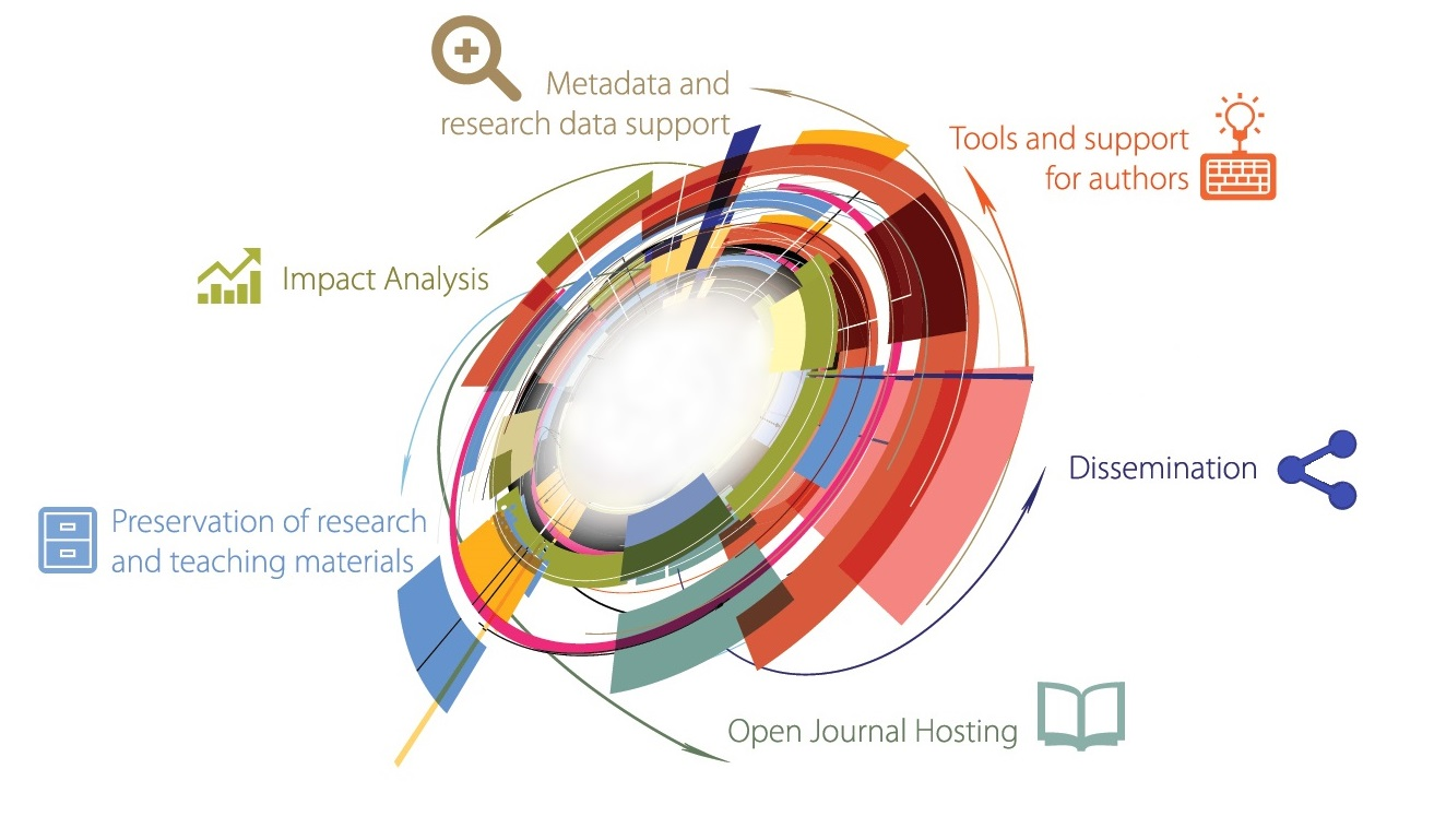 Scholarly communication graphic