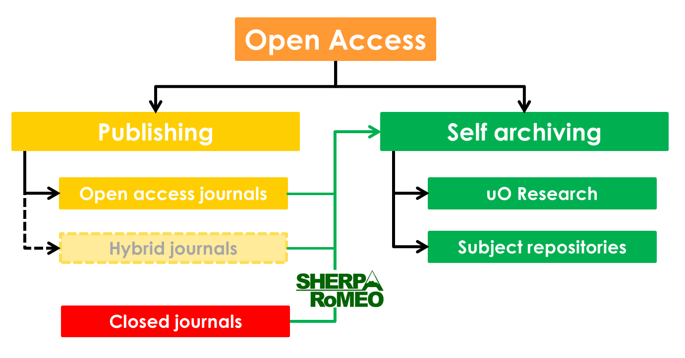 How open access works