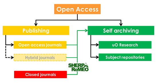 diagram showing the green and gold routes for open access, the context for which is provided on this page